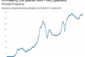 M212261 - Private Residential Property Price Index By Type Of Property, (1st Quarter 2009 = 100), Quarterly