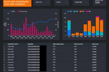 the anchorage sales dashboard